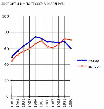 Экспорт и импорт СССР // млрд руб.